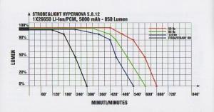 Tabella Hipernova 850 Lumen